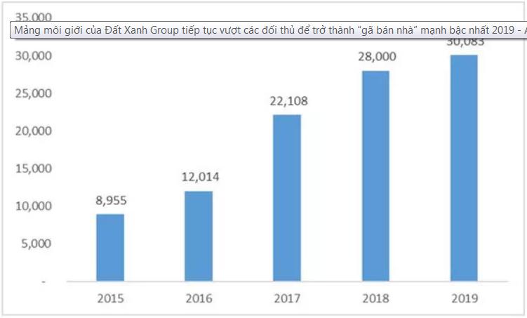 """Đất Xanh Group - """"gã bán nhà"""" mạnh bậc nhất 2019"""